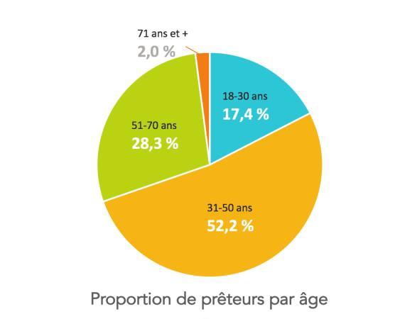 Financement participatif: Générale du Solaire lève les 2,5 M€ prévus sur Lendosphere