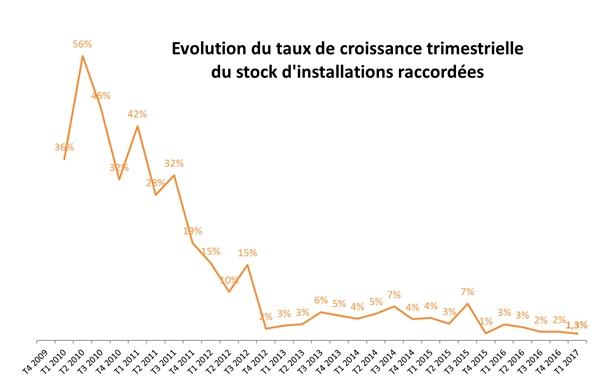 Les raccordements PV à leur plus bas niveau historique au 1er trimestre 2017 en France