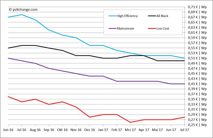 panneaux pv les prix de gros ont tendance stagner l 39 echo du solaire. Black Bedroom Furniture Sets. Home Design Ideas