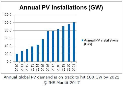 Le marché mondial du PV atteindrait 90 GW cette année, selon IHS