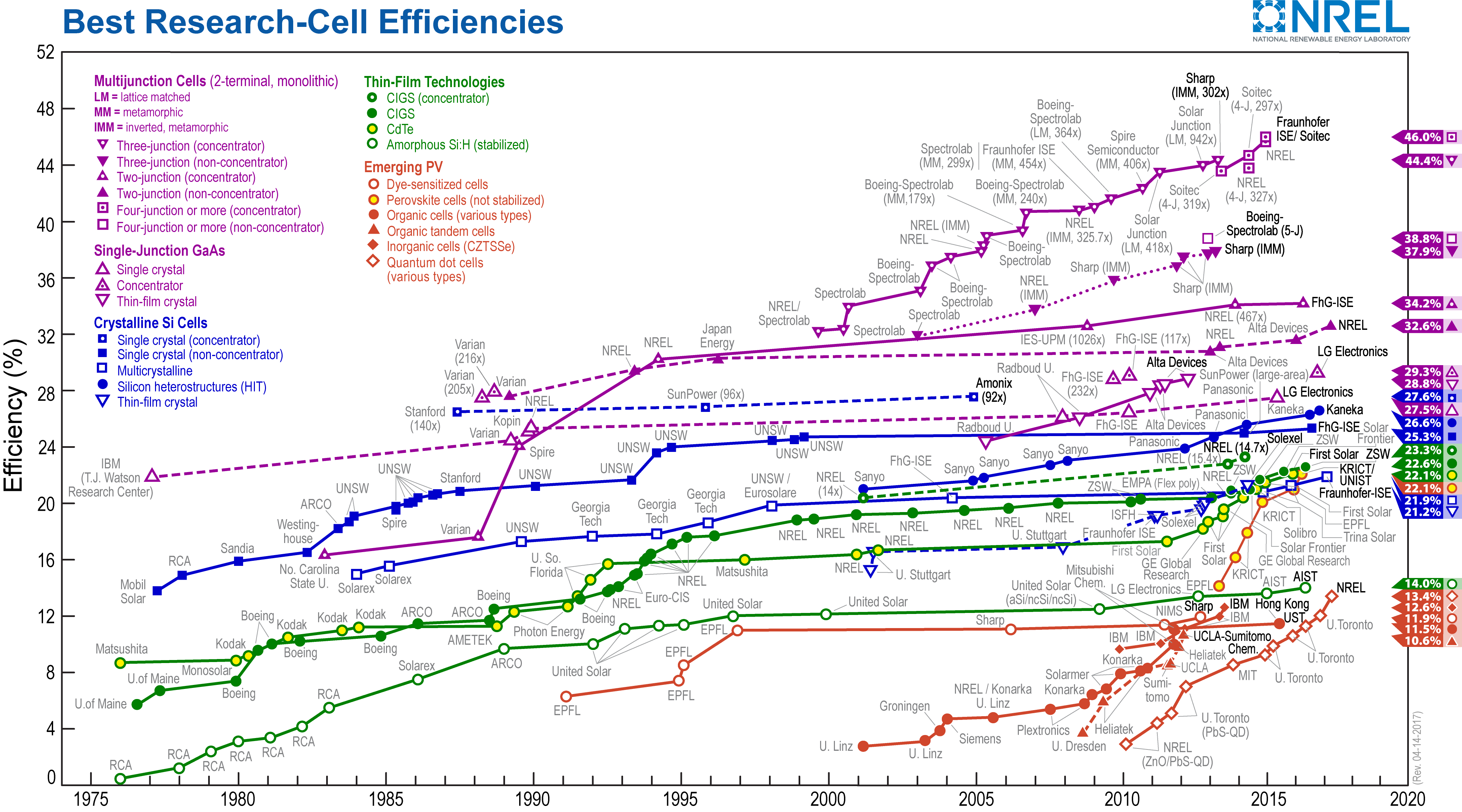 Cellule solaire: le taux de conversion du silicium multicristallin monte à 22,3%