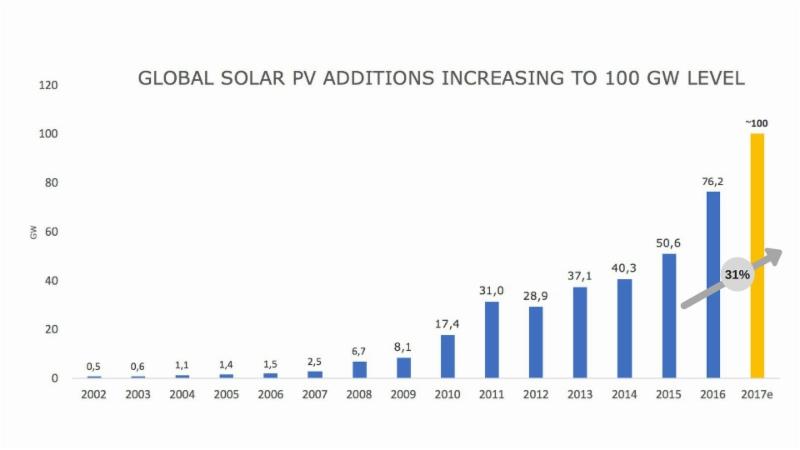 Le marché mondial du solaire atteindrait 100 GW in 2017