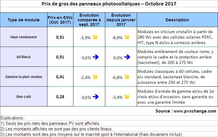 Panneaux PV: Bruxelles abaisse le prix plancher à l'importation jusquà 0,37 euro/Wc
