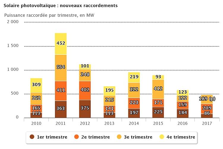 Le parc PV français raccordé a atteint 7,7 GW fin septembre 2017