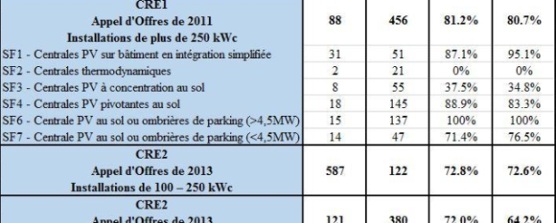 Solaire_AO_Ministère-241117