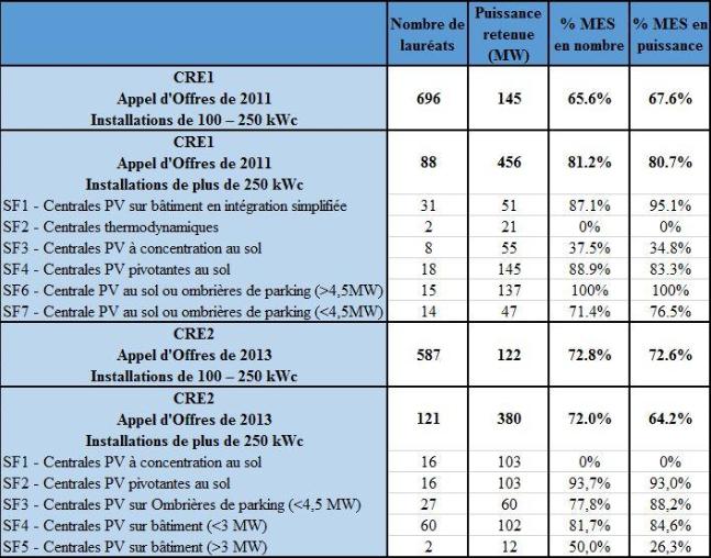 AO PV2011-2013 : le ministère affiche un taux de réalisation de 65 à 81%