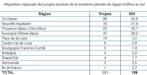 Répartitiion régionale des projets lauréats de la 3ème période l'appel d'offre toiture