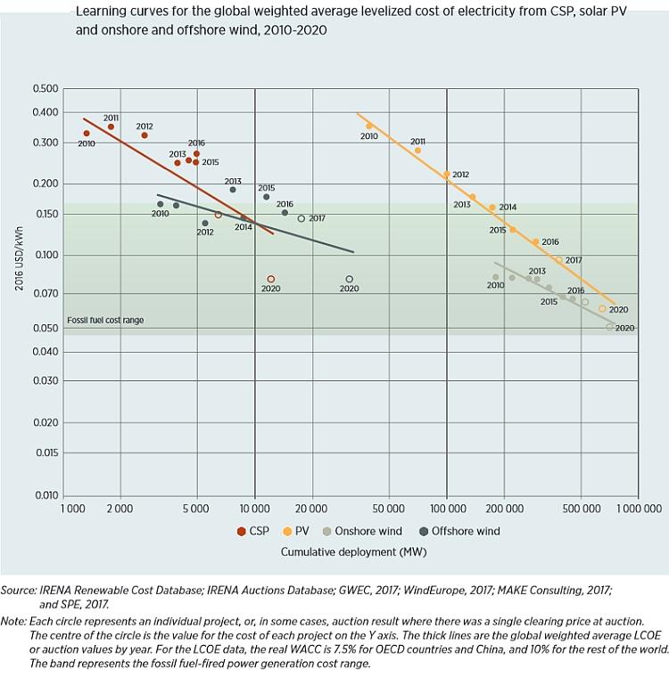L'Irena annonce une baisse de 50% du coût du solaire PV d'ici 2020