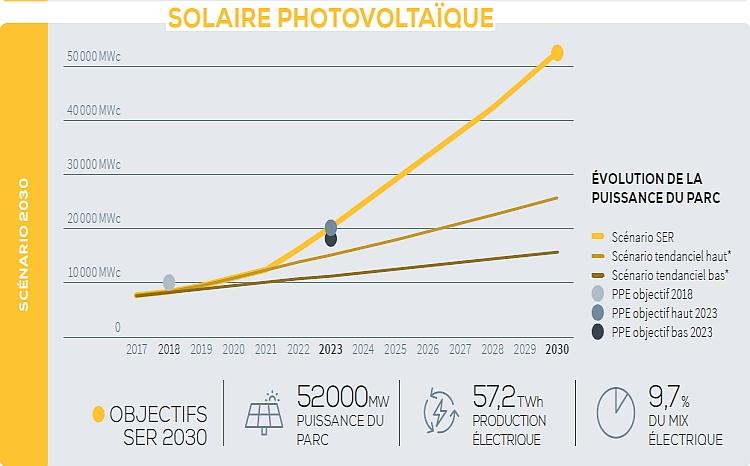 Le SER mise sur 38% d'EnR dans la consommation finale d'énergie en 2030 en France