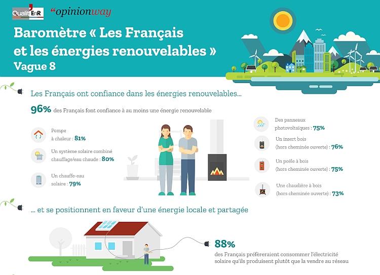 Energies renouvelables : les Français plébiscitent surtout le solaire