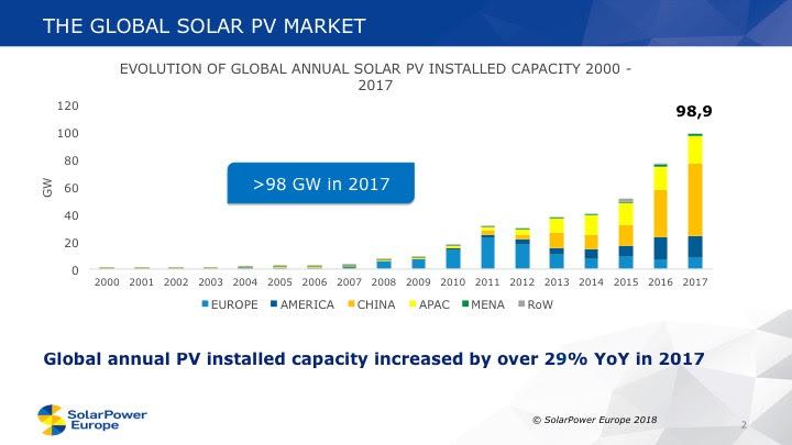 Le marché européen du solaire PV atteindrait 11 GW en 2018, selon IHS Markit