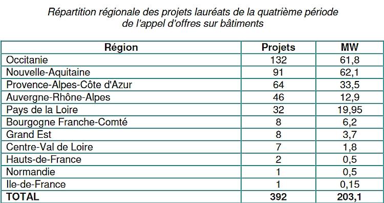 Classement régional des projets lauréats AO CRE - AVRIL 2018