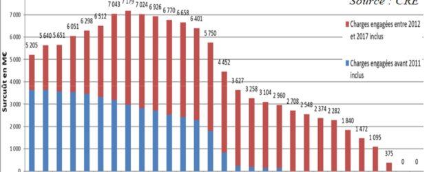 Prévision d'évolution des dépenses à venir au titre des engagements pris jusqu'à fin 2017 (soutien aux EnR électriques, et au biométhane injecté)