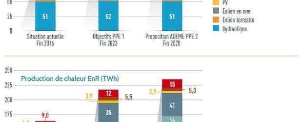 Les graphiques présentent la production d'énergie actuelle de chaque filière, : les chiffres pour fin 2016 sont évalués par l'Ademe ; les chiffres donnés pour fin 2023 sont des évaluations de l'Ademe selon les objectifs de la première PPE fixés dans le décret du 27 octobre 2016 pour le 31 décembre 2023 ; les chiffres donnés pour fin 2028 correspondent aux propositions de l'Ademe pour la nouvelle PPE en cours de discussion.