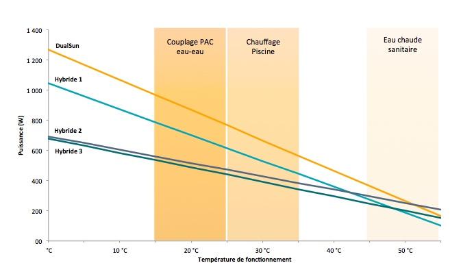 Panneaux hybrides PV/thermique: DualSun lève 2,4 millions d'euros