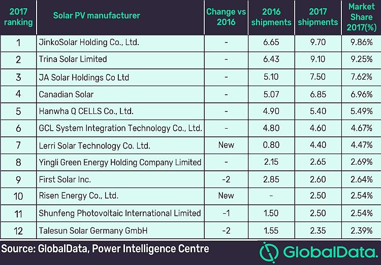 Les livraisons mondiales de modules solaires auraient atteint 36,7 milliards de dollars en 2017