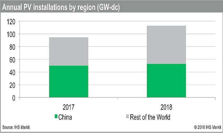Vers un marché mondial des installations PV à 113 GW en 2018?