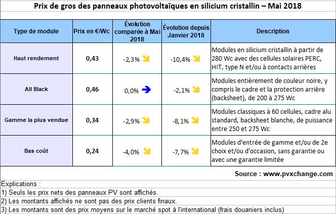 Panneaux PV: la baisse des prix continue tous azimuts!