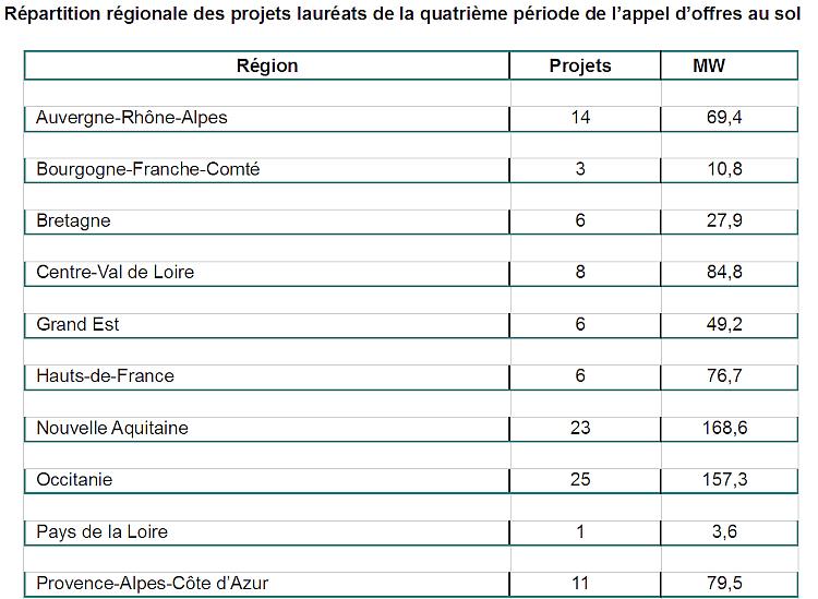 AO PV au sol: 103 lauréats avec un prix moyen de 52 euros/MWh pour les sites 5-30 MWc