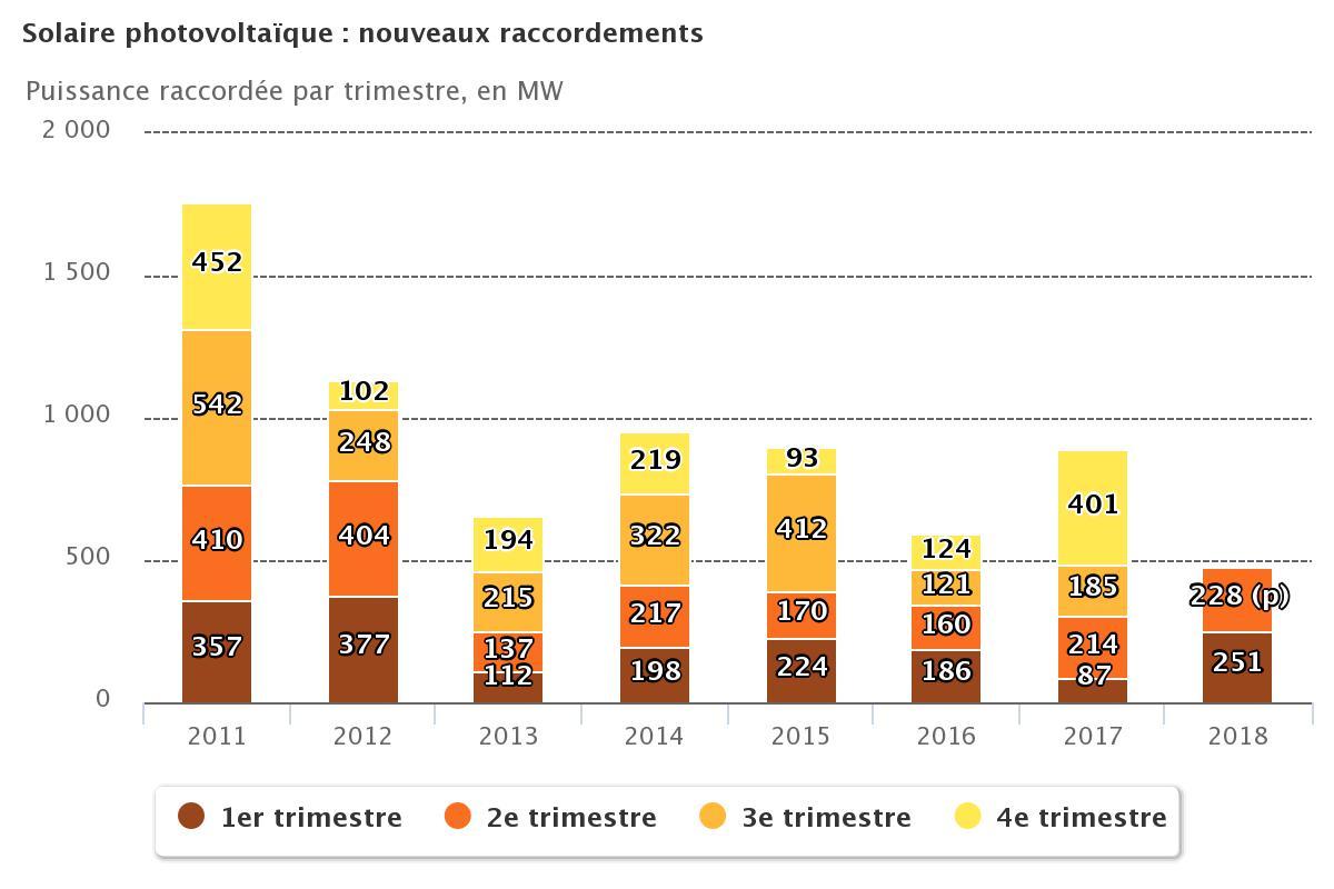 Le parc PV français a passé le cap des 8,5 GW