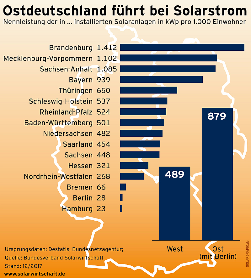 Appel d'offres PV: le prix moyen passe à 46,90 €/MWh en Allemagne