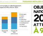 Source : Panorama de l'électricité renouvelable en France au 31 mars 2018 (RTE, SER, Enedis, ADEeF).
