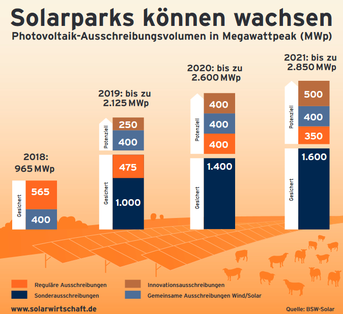 L'Allemagne accélère la baisse du soutien financier au PV début 2019