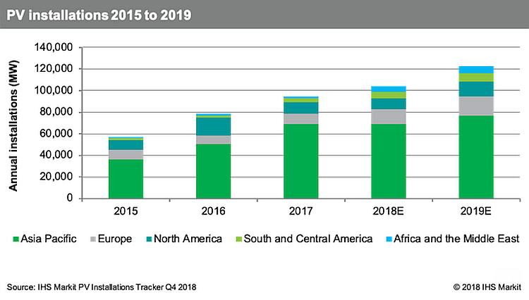Le marché mondial des installations PV en hausse de 18% à 123 GW en 2019, selon IHS Markit