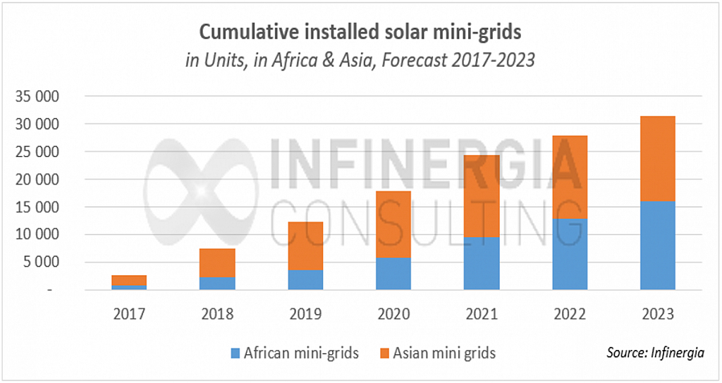 L'Afrique tire le marché des mini-réseaux solaires