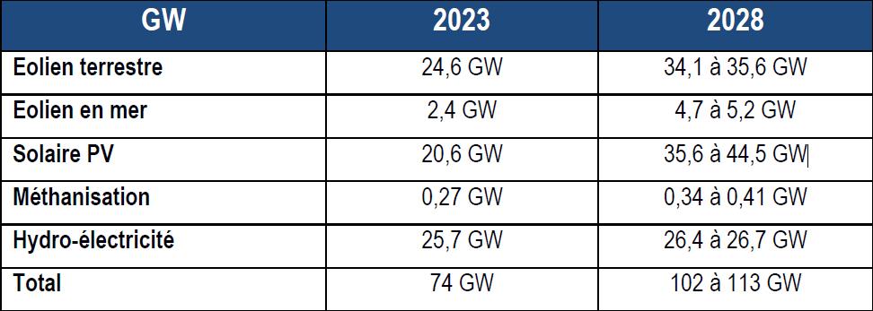 La PPE enfin publiéeavec un objectif PV haut de 44,5 GW d'ici 2028