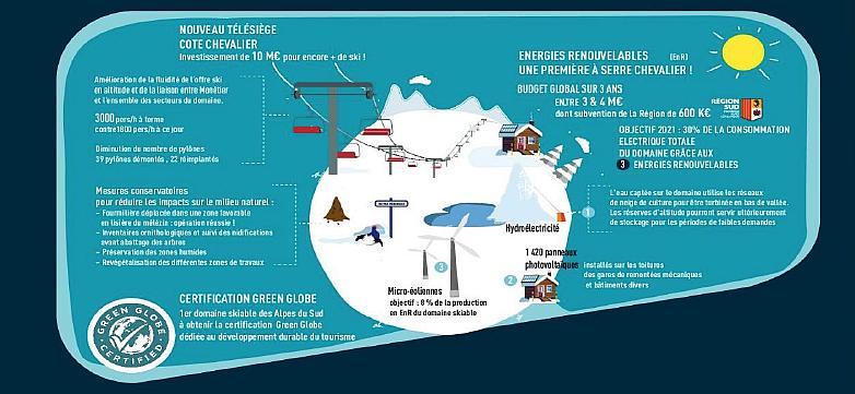 Serre Chevalier Vallée mise sur les EnR pour 30% de ses besoins d'électricité