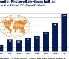 Le marché mondial du photovoltaïque, selon des chiffres d'analystes compilés par le syndicat professionnel allemand BSW-Solar.