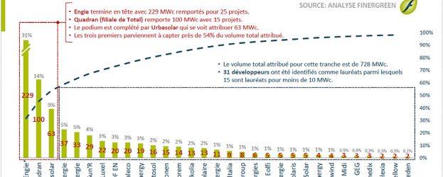Classement des lauréats de l'AO CRE 4 sol (tranche 4): Luxel en 7e position avec 22 MWc.