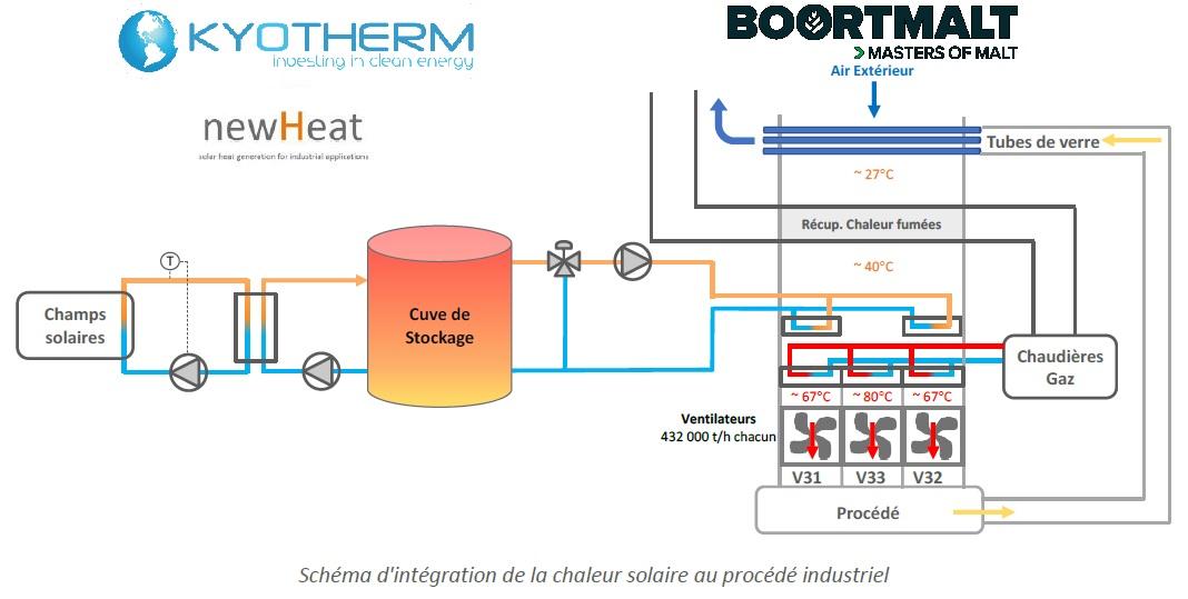 Une centrale solaire thermique de 12 MW bientôt en construction à Issoudun
