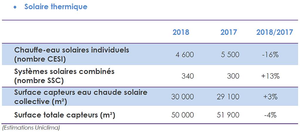 Le marché français du solaire thermique a encore chuté de 4% l'an passé