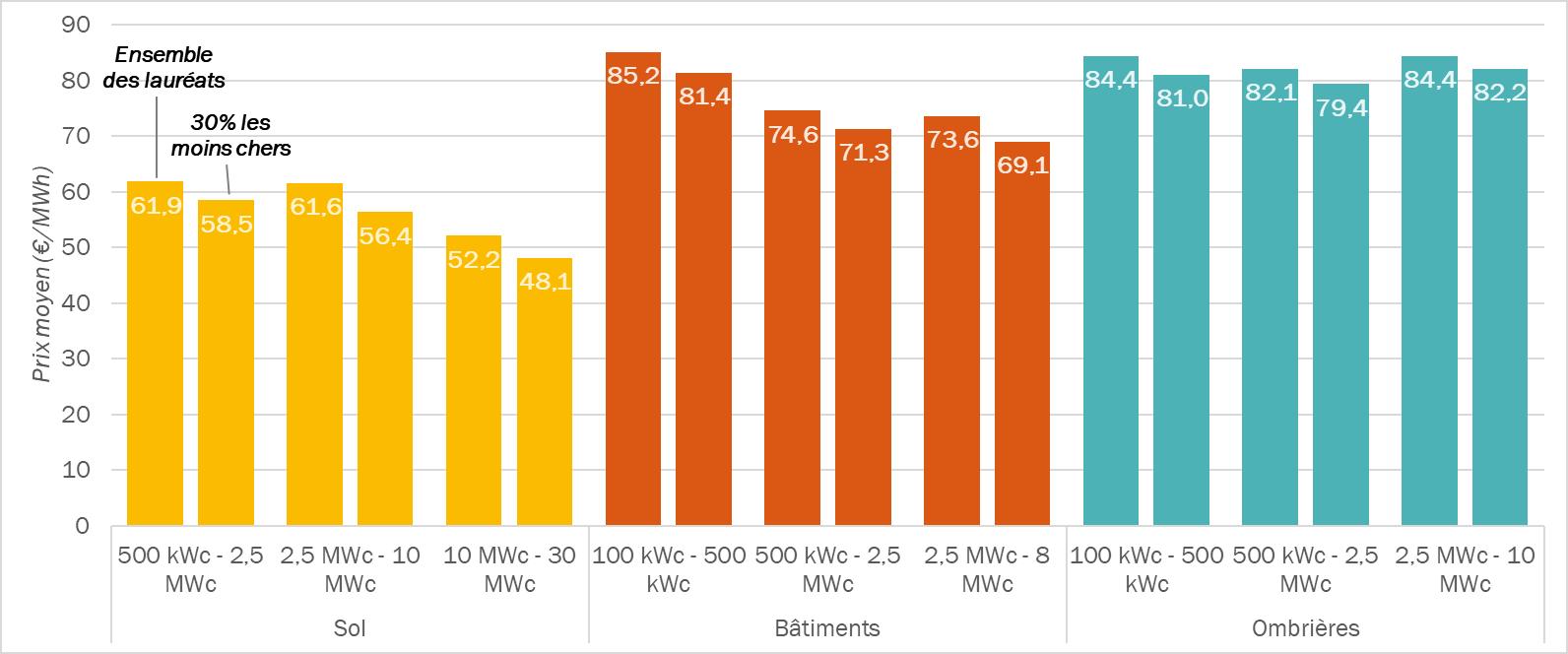 Le photovoltaïque français est une filière compétitive, affirme la CRE