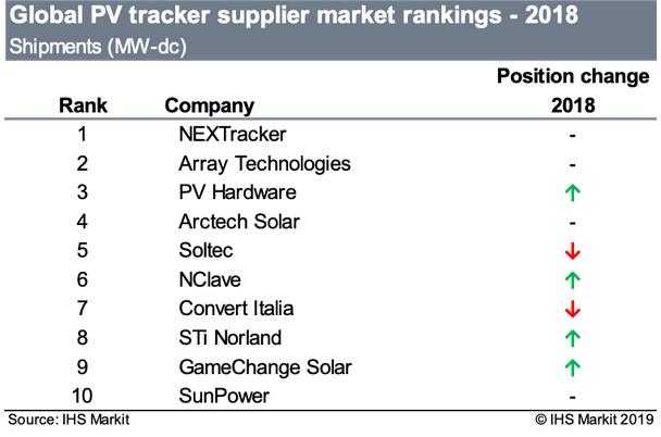 Le marché des trackers PV a dépassé 20 GW en 2018