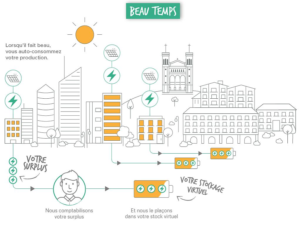 Urban Solar Energy propose le stockage virtuel de l'électricité solaire