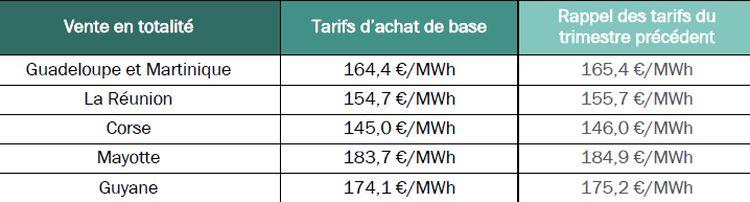 Les tarifs d'achat PV pour le 2e trimestre 2019 sont publiés !
