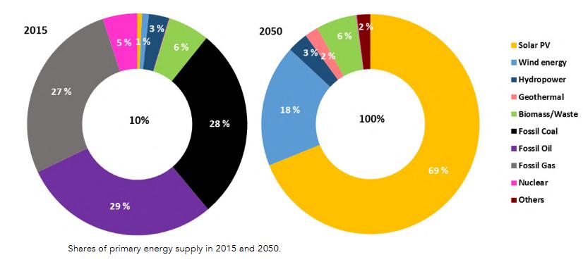 Transition énergétique: la Suisse doit installer 1,5 GW de PV par an