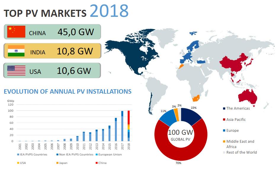 Le volume PV total installé dans le monde a passé la barre des 500 GW