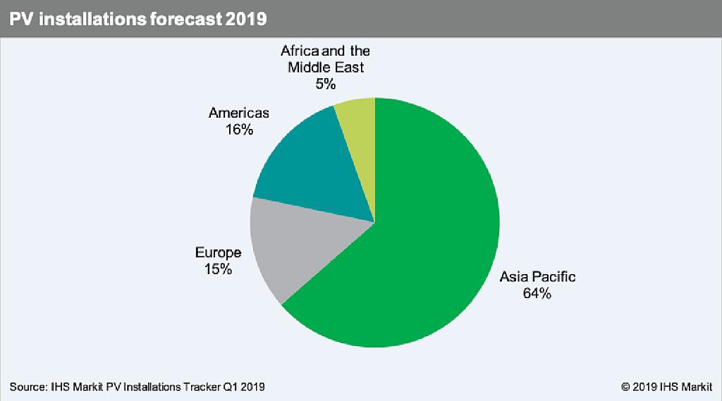 Marché mondial des installations PV: vers +25% cette année, à 129 GW?