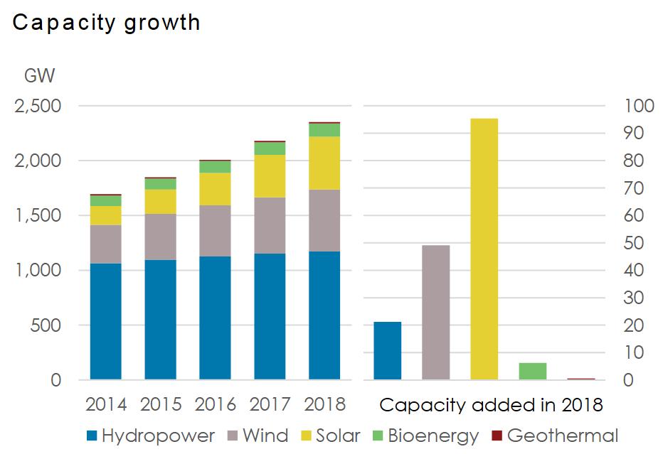 Selon l'IRENA, le parc PV mondial s'est agrandi de 94 GW en 2018