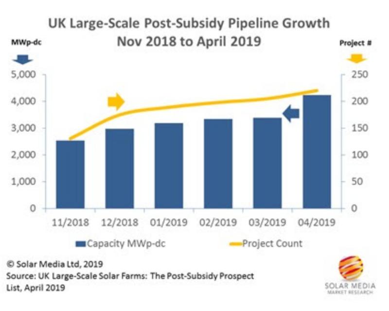 Le Royaume-Uni en marche vers le solaire sans subventions?