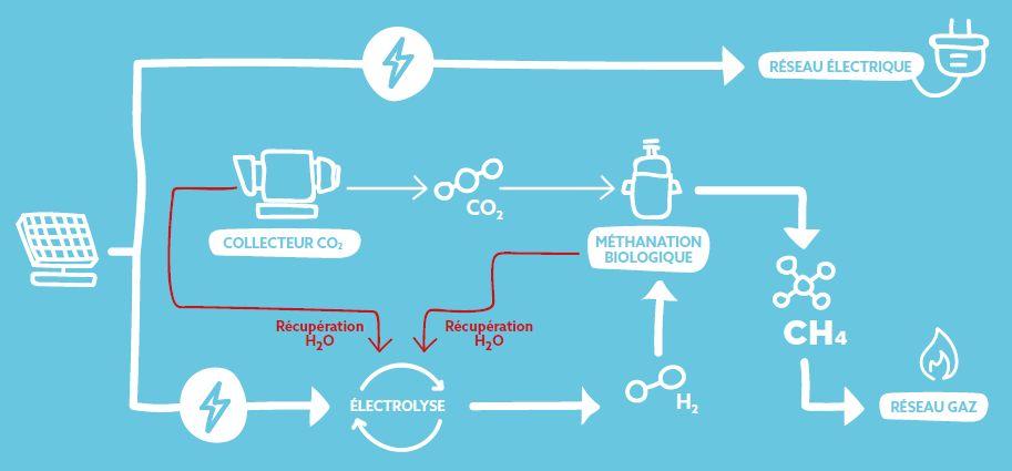 Solarzac, un parc EnR combinant PV et Power-to-gas en concertation publique