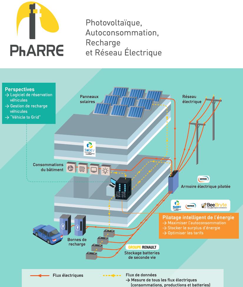 Le PV alimente le projet PhARRE lancé par le SyDEV et Bouygues E & S