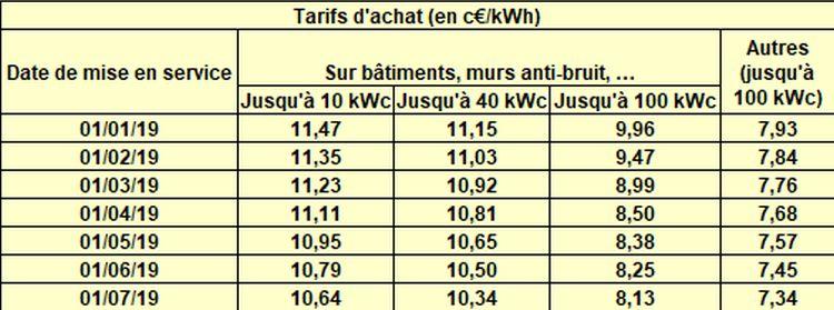 PV: l'Allemagne a installé 1,3 GW au 1er trimestre 2019!