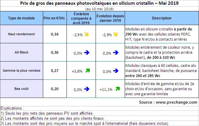 Panneaux PV: prix et technologies en transition