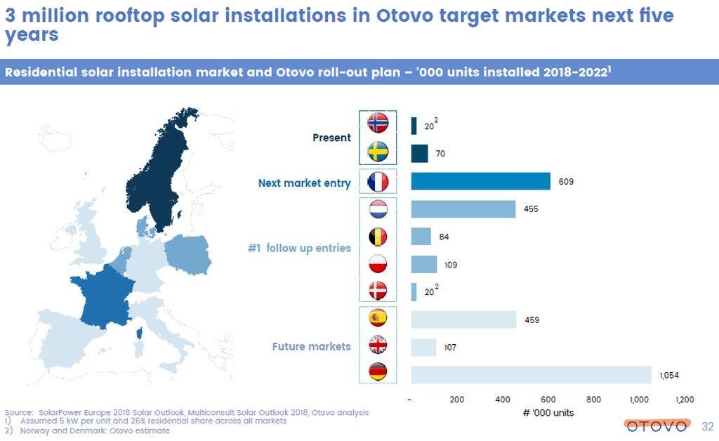 In Sun We Trust rejoint Otovo pour démocratiser le photovoltaïque en Europe
