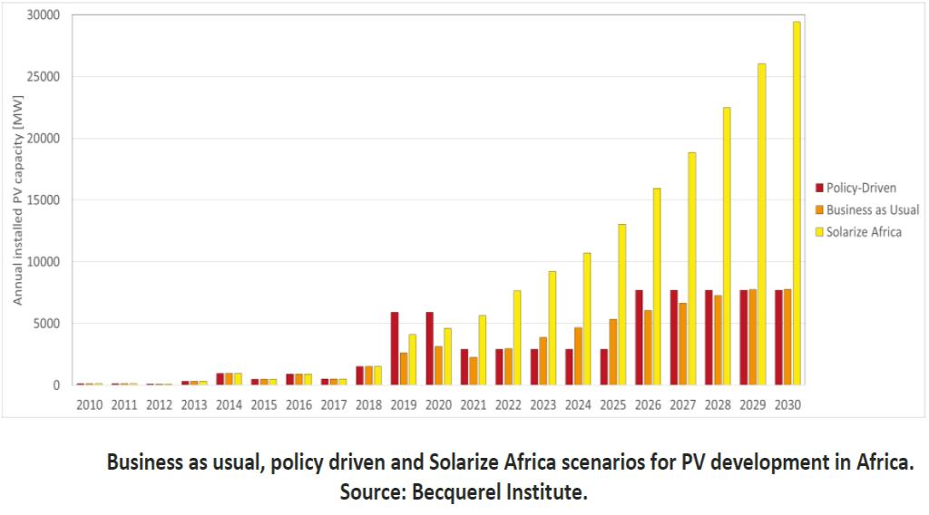L'Afrique recèle un potentiel PV de 70 à 170 GW à l'horizon 2030